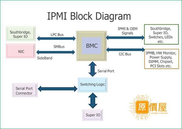 原價屋 酷!pc 檢視主題 伺服器,你只做對一半!走進server 之五:要有ipmi 才完整!